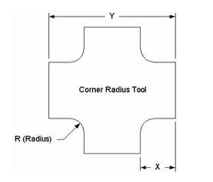 Radius-Diagram