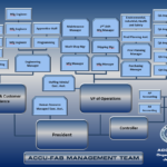 Click Here to see Org Chart